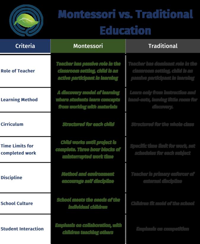 Montessori vs traditional graphic final